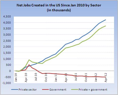 government job totals 2012