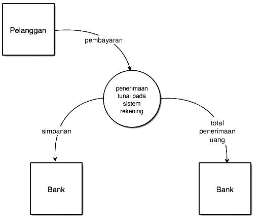 Sop info dokumentasi sistem informasi misalnya aktivitas 1 menunjukkan ruang surat yang menerima cek dan remittance gambar 37 lintasan diagram konteks ccuart Image collections