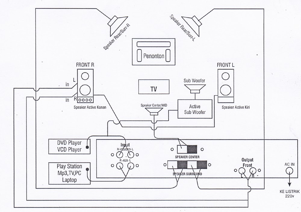modul5 1ch merubah speaker aktif jadi home theatre5 1ch