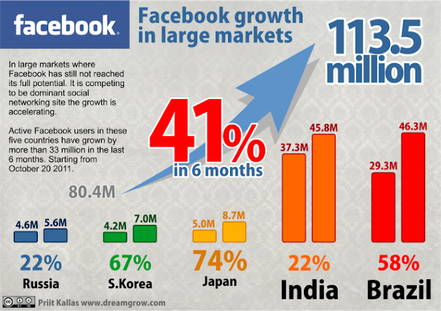 Statistics: Facebook is Taking Over the World