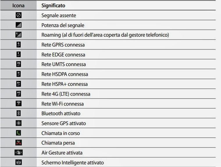 Ecco Tutte Le Icone Pi 249 Comuni Del Samsung S4 Il