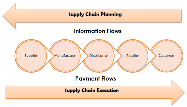 factors affecting supply chain management Title: factors affecting supply chain management efficiency in cross border outsourcing - a case study of h&m and it´s outsourcing operations in bangladesh.