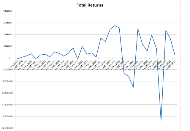 TOTALRETUNRS Ride Dividend Income Into A Stable Retirement