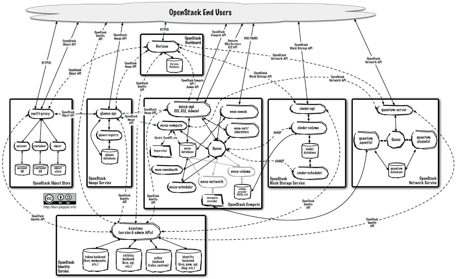 linux administration  installing openstack folsom on ubuntu