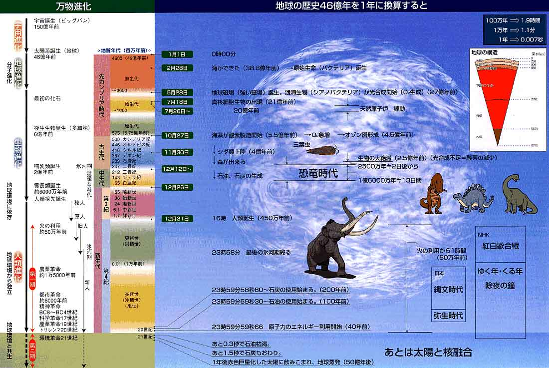 ... 地球カレンダー ムービー付き : 週間カレンダー テンプレート : カレンダー