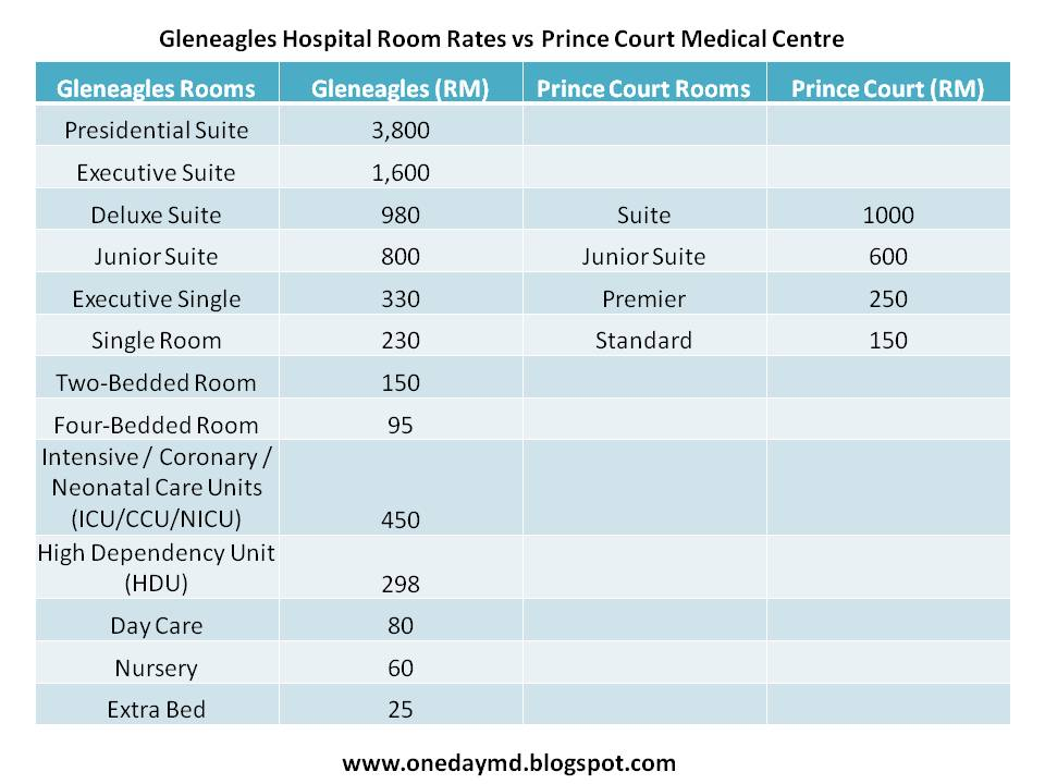 Private Hospital Room Rates