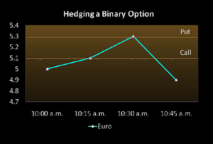 Binary options trading odds