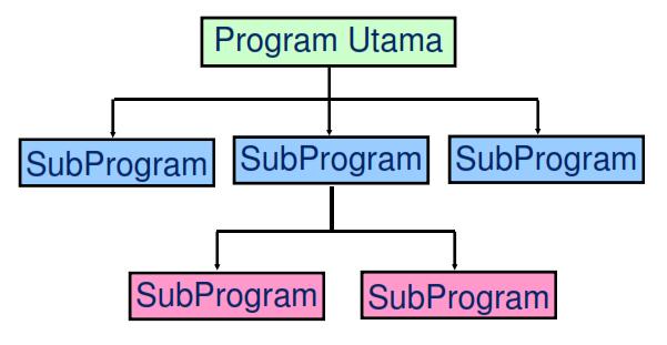 Skema Pemrograman Modular