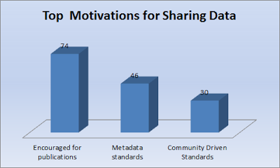 Top Motivations for Data Sharing