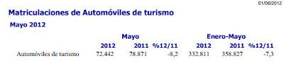 Ventas de coches en mayo 2012