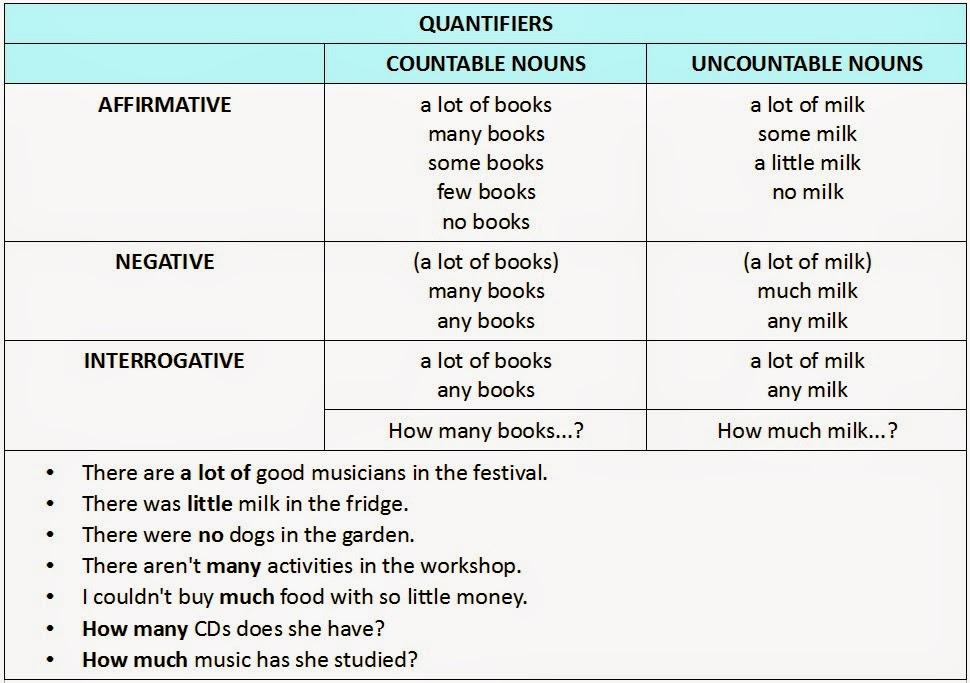 Ana s esl blog quantifiers in english