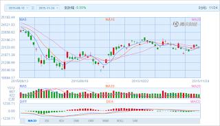 中国株コバンザメ投資 香港ハンセン指数20151124