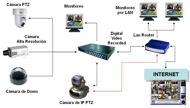 Circuito Cerrado De Television : Cctv y seguridad electronica circuito cerrado de tv