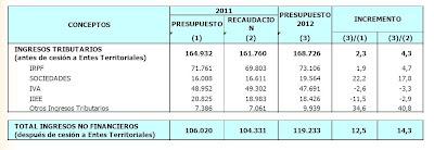 Medidas-Tributarias-2012
