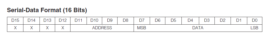 Serial Data format for display driver MAX7221