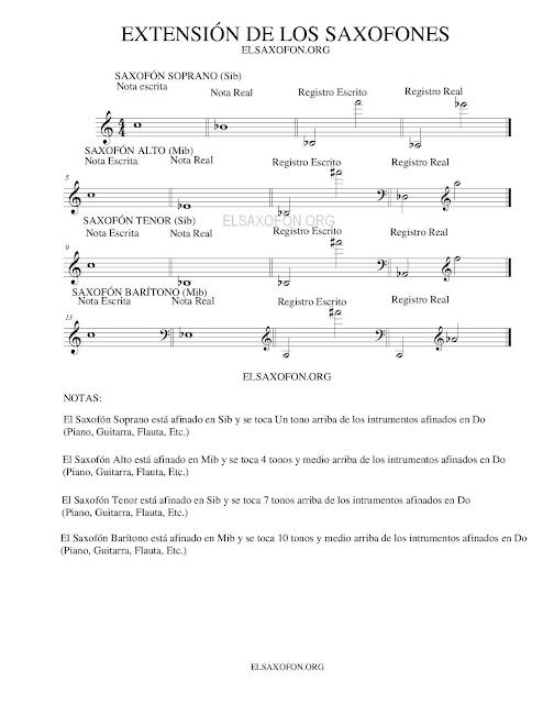 Registro del Saxofón