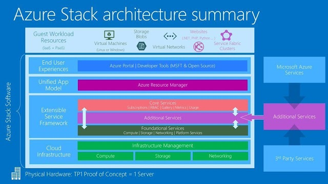 Azure Stack architecture summary #cloud #ACCI