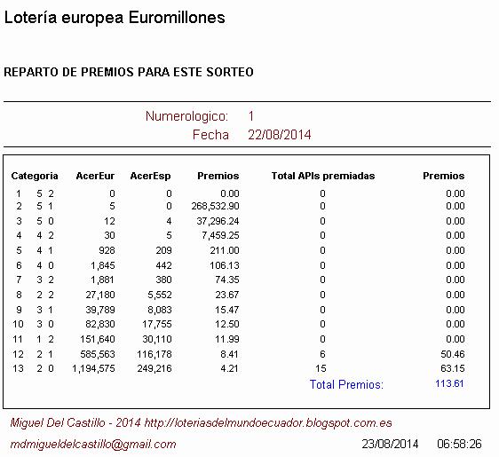 premios obtenidos en la lotería europea euromillones