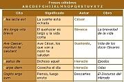 Investigadores frases c lebres en lat n for Fraces en latin