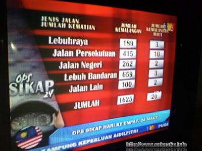 OPS SIKAP, Pulang Kampung,Kemalangan Jalanraya,ops sikap statistik