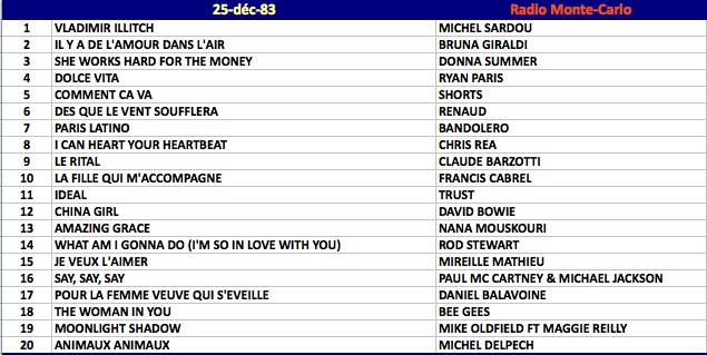 World singles charts and sales TOP 50 in 58 countries: Hit ...