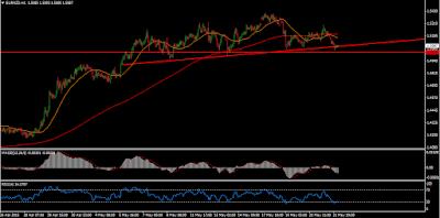 EUR/NZD Forex Technical Analysis