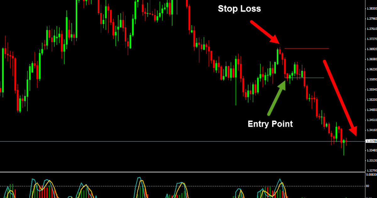 Risk free forex trading strategies