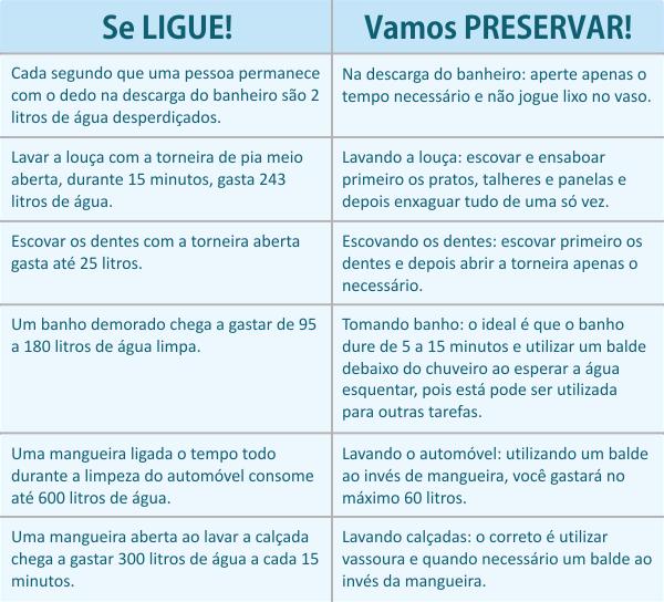 Tabela de preservação da água