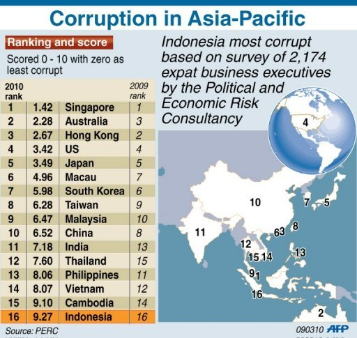 indonesia corruption Indonesia scored 37 points out of 100 on the 2017 corruption perceptions index reported by transparency international corruption index in indonesia averaged 2579 points from 1995 until 2017, reaching an all time high of 37 points in 2016 and a record low of 17 points in 1999.
