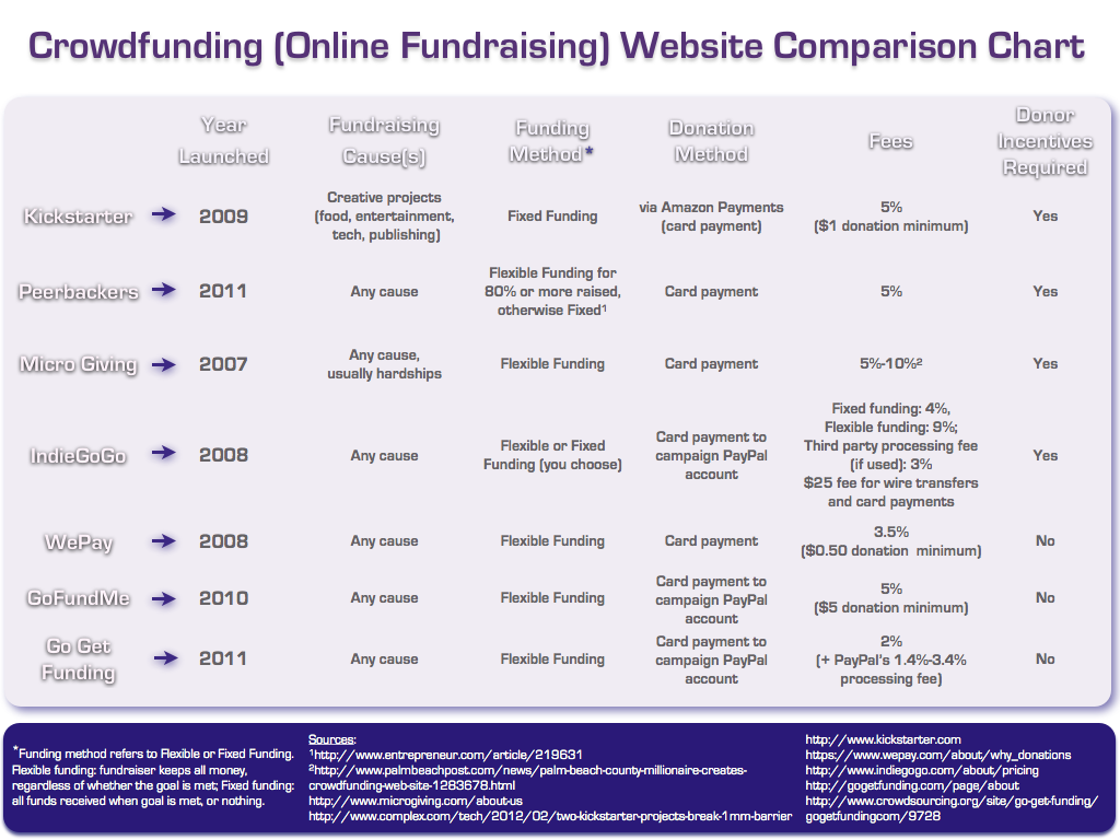 online fundraising sites reviews