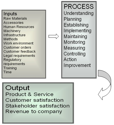 Input, Processing, Output & Feedback: Information System
