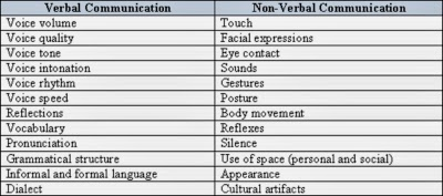 role of language in defining gender by phraseology vocabulary and nonverbal vocabulary Chapter 5 outline (italicized words there are multiple categories of nonverbal communication a body language is there are cultural and gender variations in.