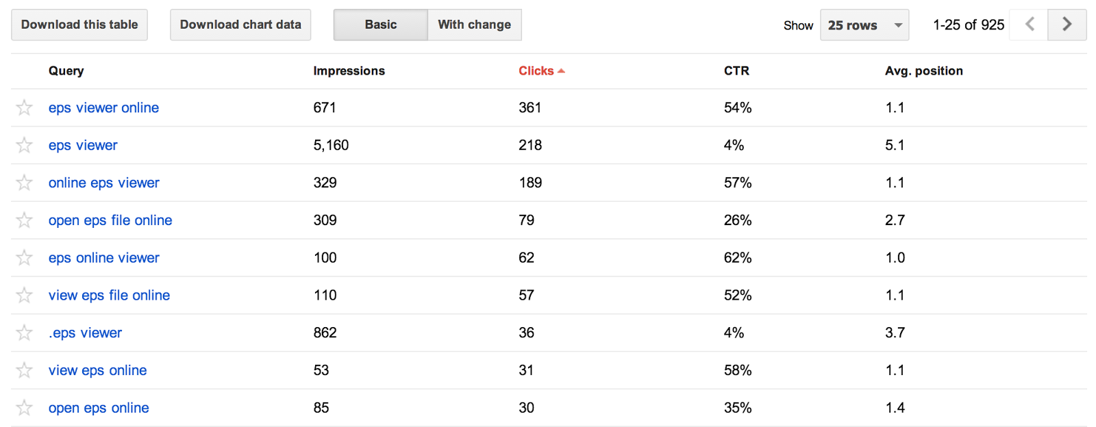 List of search keywords from Google Webmaster Tools