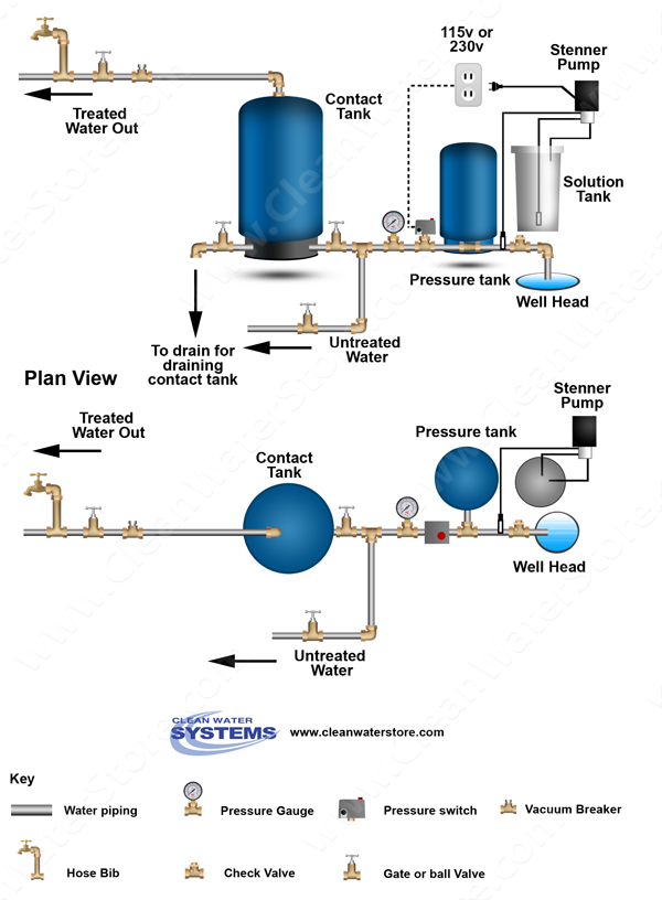 clean well water report bacteria treatment for mobile home park  see this diagram here of a typical chlorine injector set up on a water well with a contact tank