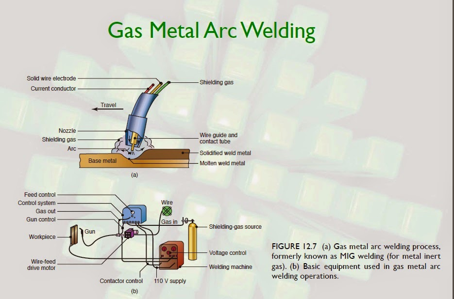 the process of gas metal arc welding The co 2 welding process immediately gained favor since it utilized equipment developed for inert gas metal arc welding but could now be used for economically welding steels the co 2 arc is a hot arc and the larger electrode wires required fairly high currents.