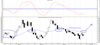 rekomendasi saham, analisa saham analisa teknikal