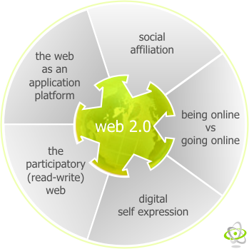 Web 2 and RSS