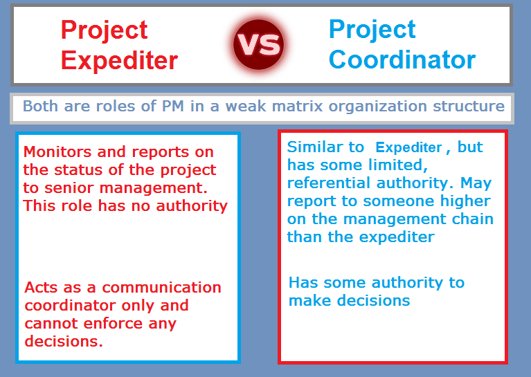 project expeditor At the heart of every project are expeditors' specialists, whose knowledge and insight are driven by long-term industry experience when you work with expeditors.