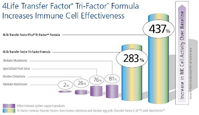 transfer factor research papers This uniquely formulated transfer factor is derived from chicken based transfer factor as with all targeted transfer factors, it is recommended the health care professional confirm the patient's condition with the appropriate lab tests which are available at a number of commercial labs (ie immunosciences, beverly hills, ca) prior to administering the.