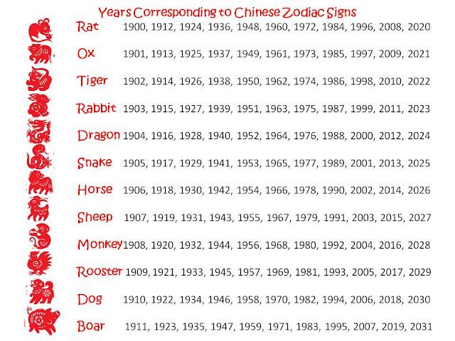 Chinese Zodiac/Horoscope Symbols.