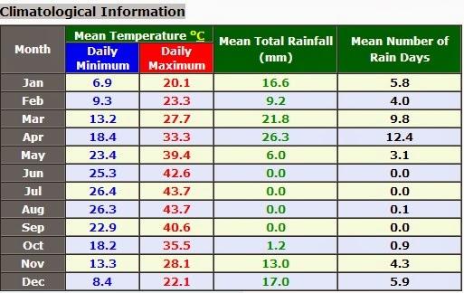 Riyadh info cuaca