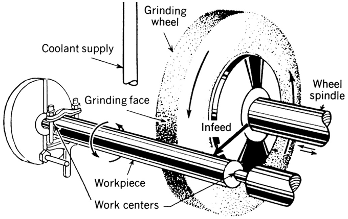 types of grinding process