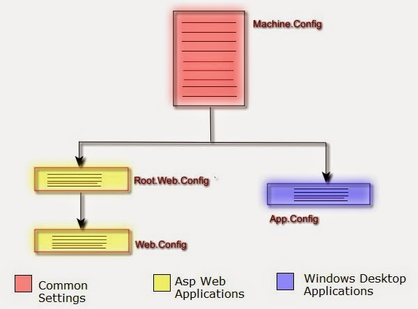 how to read config file in c