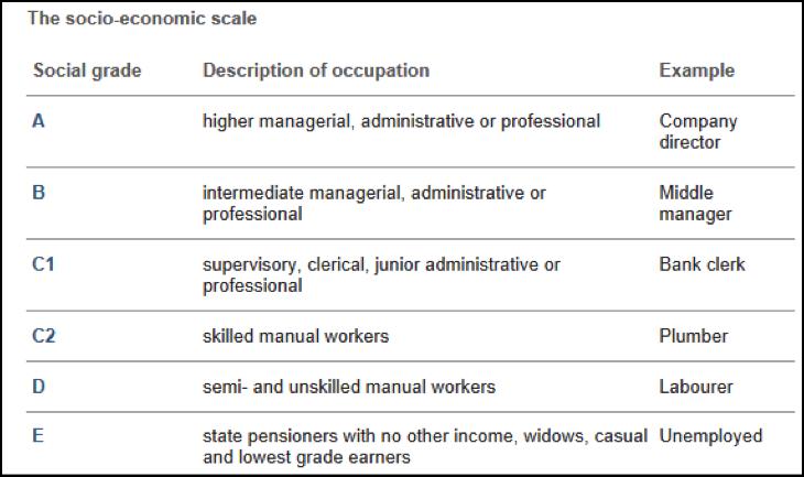 sec socio economic segmentation