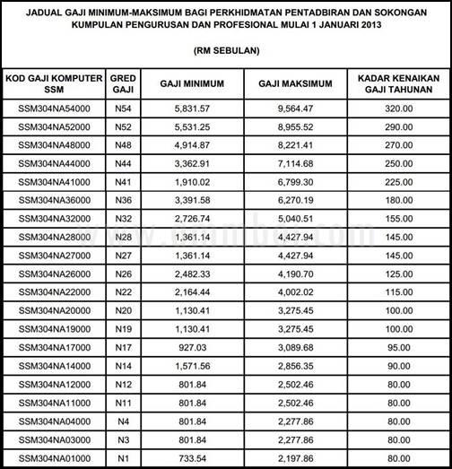 2013, pekeliling gaji, jadual gaji baru 2013, gaji 11 mac 2013