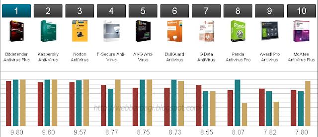 Rekap Antivirus Terbaik 2014