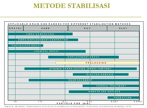 metode STBL