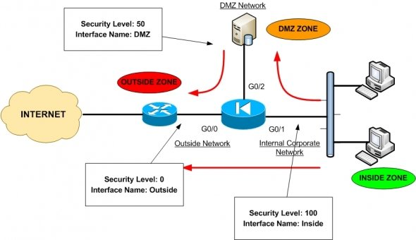 case study on network security