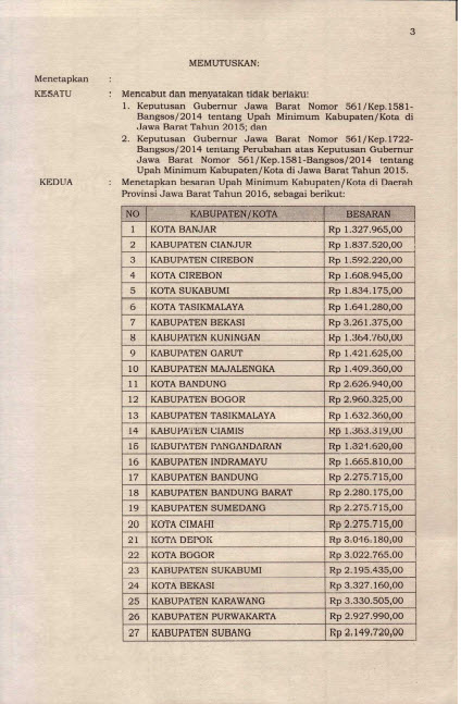 UMK Jawa Barat 2016