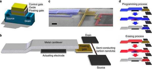 Next big future mems over carbon nanotubes non volatile memory